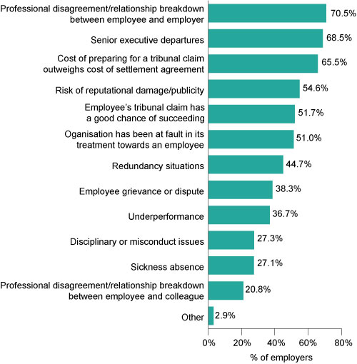 Chart 1: Ratio of HR practitioners to employees