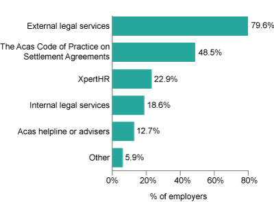Chart 3: Sources of advice and guidance used by employers