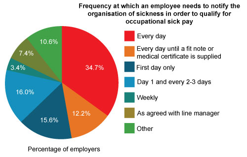 What sickness notification are employees required to give