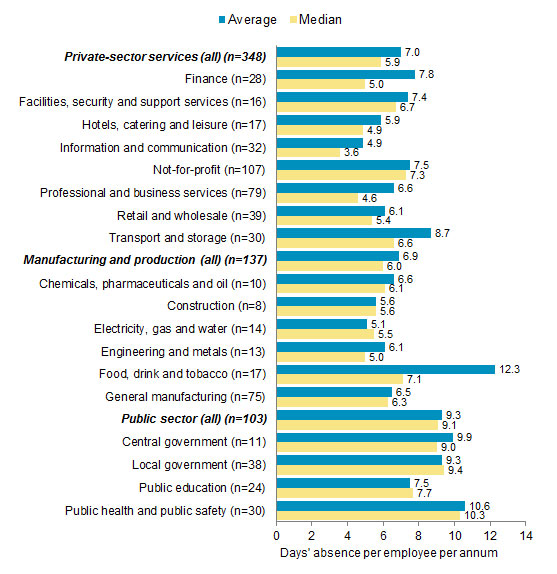 Chart 4: Absence rates by sector and industry 2016: days' absence per employee per annum