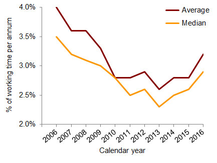 Chart 1: Absence rates for all employers, % of working time per annum, 2006-2016