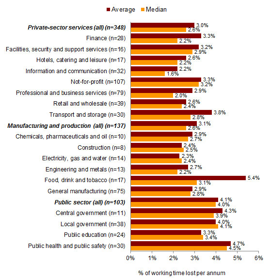 Chart 3: Absence rates by sector and industry 2016: percentage of working time lost per annum