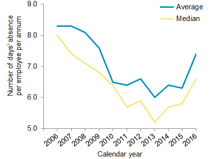 Chart 2: Absence rates for all employers, number of days' absence per employee per annum, 2006-2016