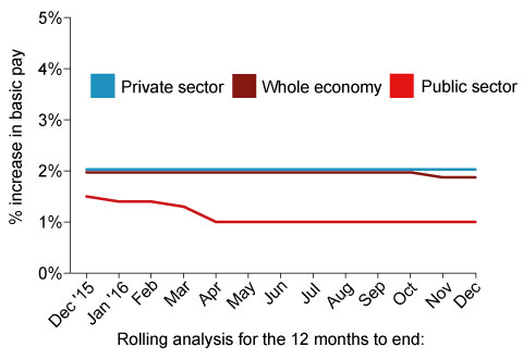 Chart 2: Pay review pattern - public and private sectors, December 2015 to December 2016