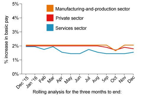 Chart 3: Pay review pattern - services, manufacturing and private sector, December 2015 to December 2016