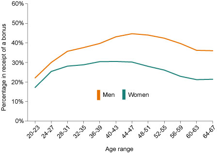 Chart 1:Percentage of men and women in receipt of a bonus, by age