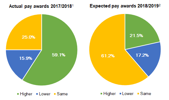 Chart 1: Private-sector pay settlement expectations for 2018-2019