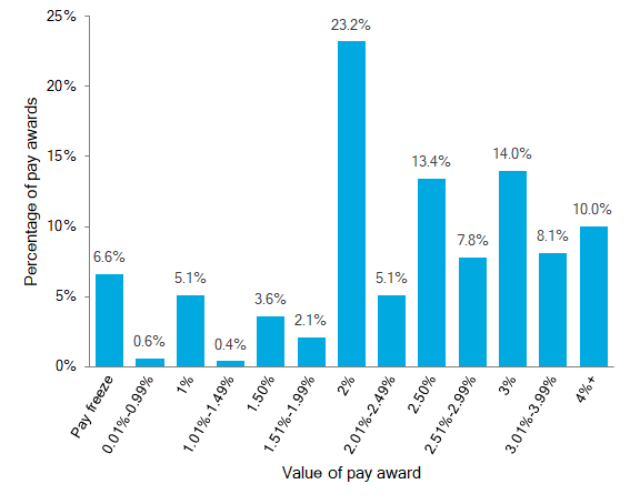 Basic pay awards, 12 months to the end of August 2018
