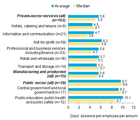 Chart 4: Absence rates by sector and industry, 2017 - days' absence per employee per annum