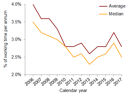 Chart 1: Absence rates for all employers, percentage of working time per annum, 2006-2017