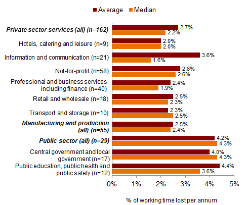 Chart 3: Absence rates by sector and industry, 2017 - percentage of working time lost per annum