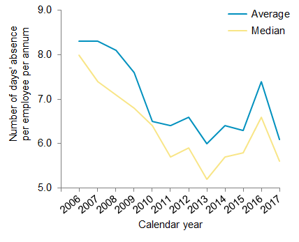 Chart 2: Absence rates for all employers, number of days' absence per employee per annum, 2006-2017