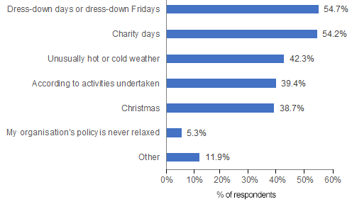 Chart 3: Circumstances in which the dress code is relaxed