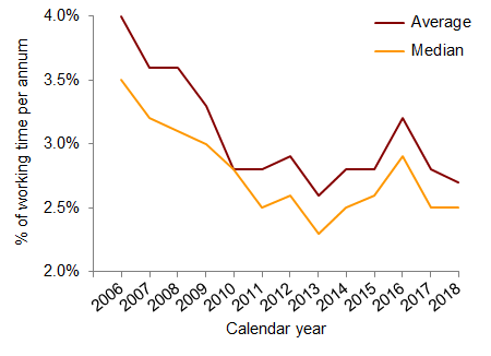 Chart 1: Absence rates for all employers, percentage of working time per annum, 2006-2018