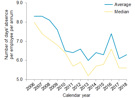 Chart 2: Absence rates for all employers, number of days' absence per employee per annum, 2006-2018