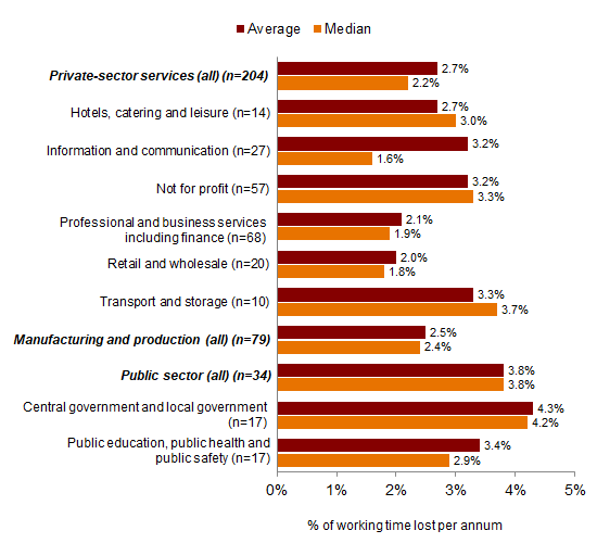 Chart 3: Absence rates by sector and industry, 2018 - percentage of working time lost per annum