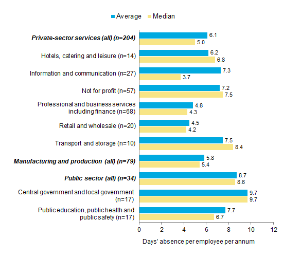 Chart 4: Absence rates by sector and industry, 2018 - days' absence per employee per annum