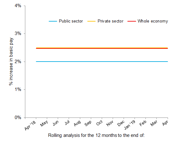Chart 2: Pay review pattern - private and public sectors, April 2018 to April 2019