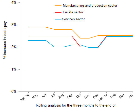 Chart 3: Pay review pattern - services, manufacturing and private sector, April 2018 to April 2019