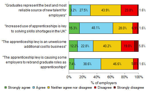 Chart 1: The extent to which employers agree with the following statements on recruiting graduates and apprentices