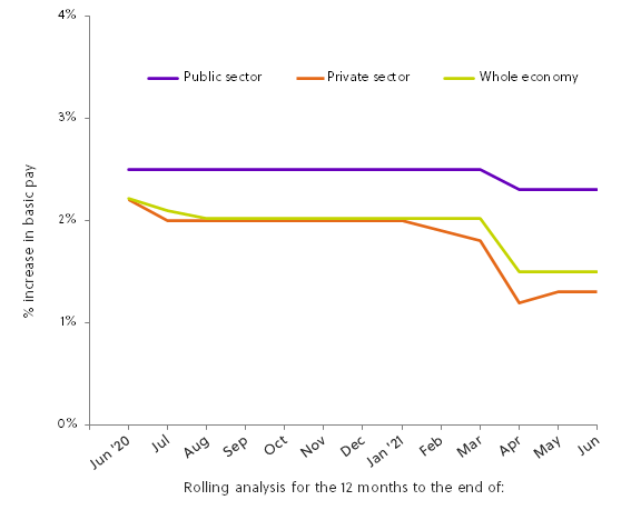 Chart 2: Pay review pattern - private and public sectors June 2020 to June 2021