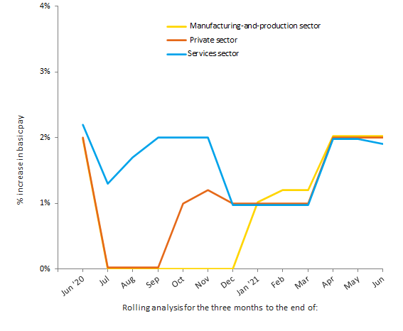 Chart 3: Pay review pattern - services, manufacturing and private sector, June 2020 to June 2021